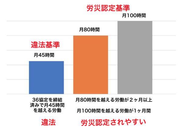 【グラフ】残業(時間外労働)時間の3つの基準