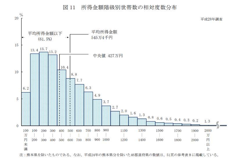 パワーカップルの世帯年収の分布図