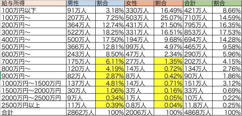民間給与実態統計調査によるパワーカップルの分布図
