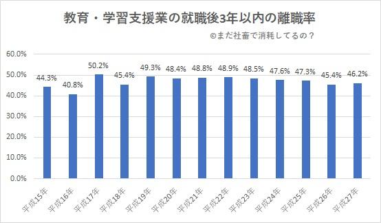 教育学習支援業の就職後3年以内の離職率