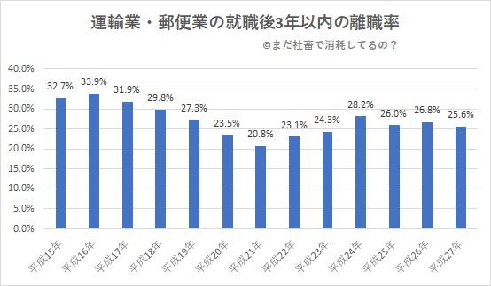 運輸業と郵便業の就職後3年以内の離職率