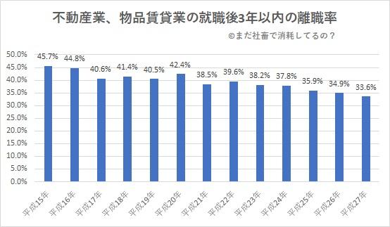 不動産業と物品賃貸業の就職後3年以内の離職率