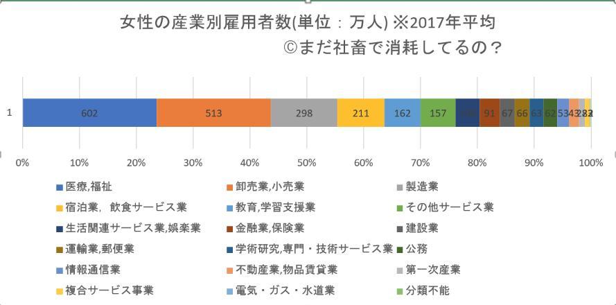 2017年の女性の産業別雇用者数のグラフ