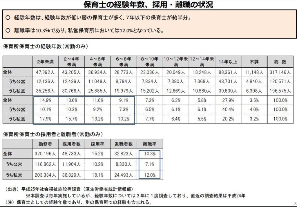 保育士の離職率