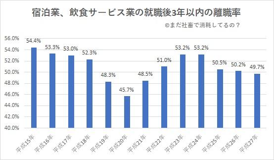 宿泊業飲食サービス業の離職率