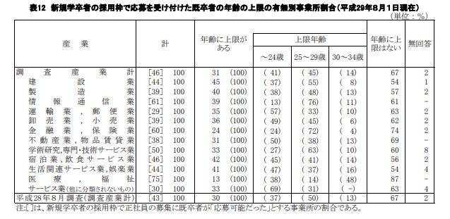 新卒者の採用枠で既卒者(第2新卒)の応募を受け付けた年齢上限の有無の産業別割合
