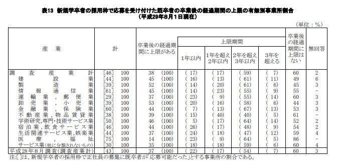 新卒者の採用枠で応募を受け付けた既卒者 (第2新卒) の卒業後の経過期間の上限の 産業別割合