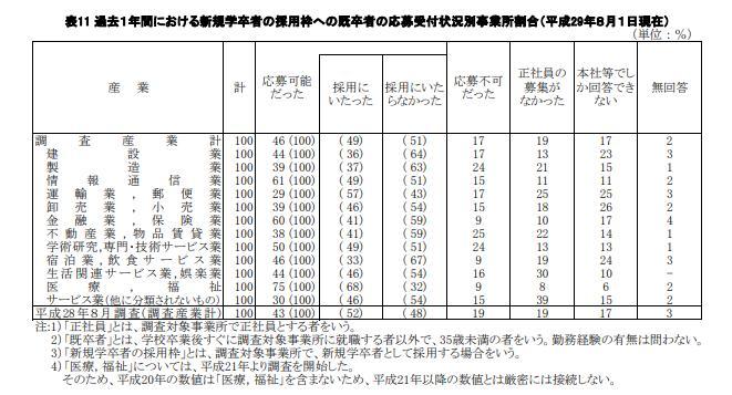 新卒者の採用枠への既卒者(第2新卒)の応募受付状況の産業別割合