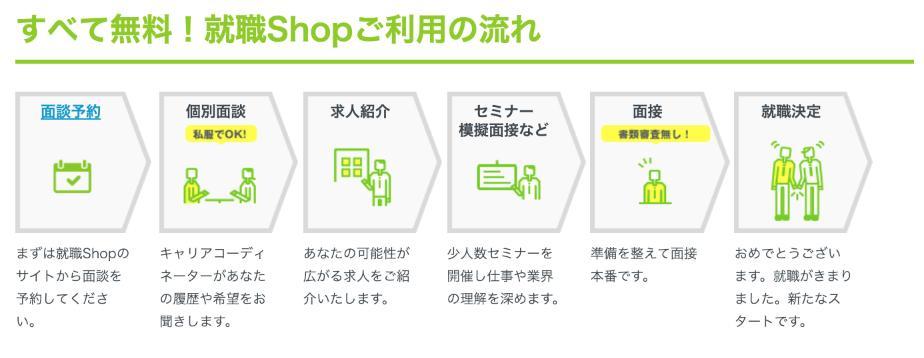 就職Shopの利用方法