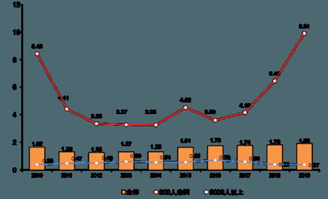 研修型転職サポート利用拡大の背景