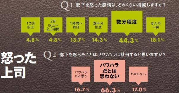 【部下を怒ったことはパワハラだと思わない66.3%】部下と上司のそれぞれの感じ方の違いが話題に!