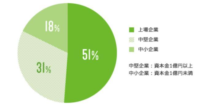 タラクティブ利用者の就職先の企業規模