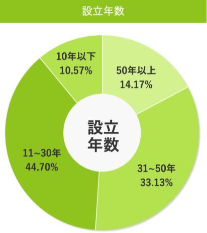 ジェイック(就職カレッジ)利用者の就職先の設立年数